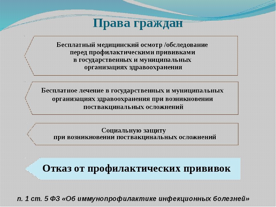 Права граждан Бесплатный медицинский осмотр /обследование перед профилактичес...
