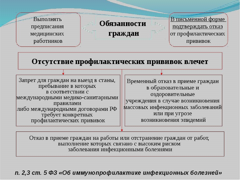 Обязанности граждан Выполнять предписания медицинских работников В письменной...