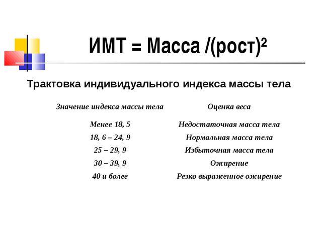 ИМТ = Масса /(рост)² Трактовка индивидуального индекса массы тела Значение ин...