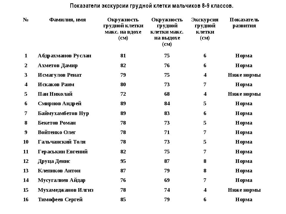 Показатели экскурсии грудной клетки мальчиков 8-9 классов. №Фамилия, имяОк...