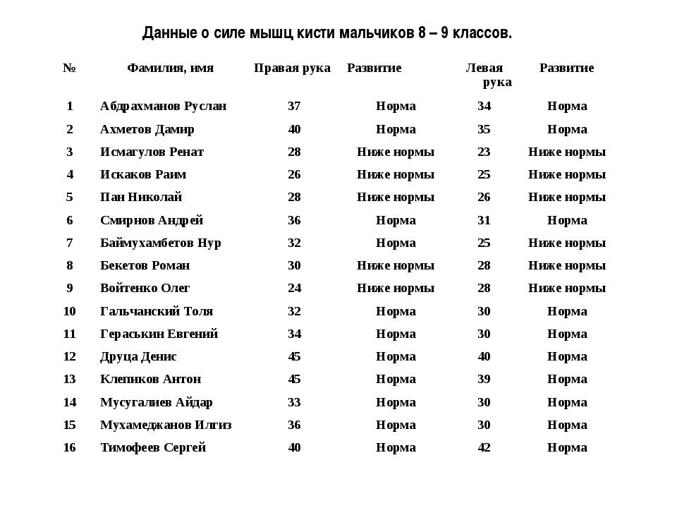 Данные о силе мышц кисти мальчиков 8 – 9 классов. №Фамилия, имяПравая рука...