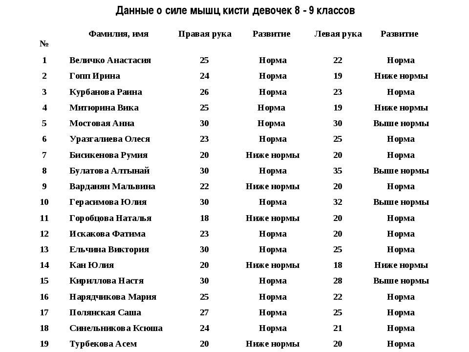 Данные о силе мышц кисти девочек 8 - 9 классов №Фамилия, имяПравая рукаРаз...