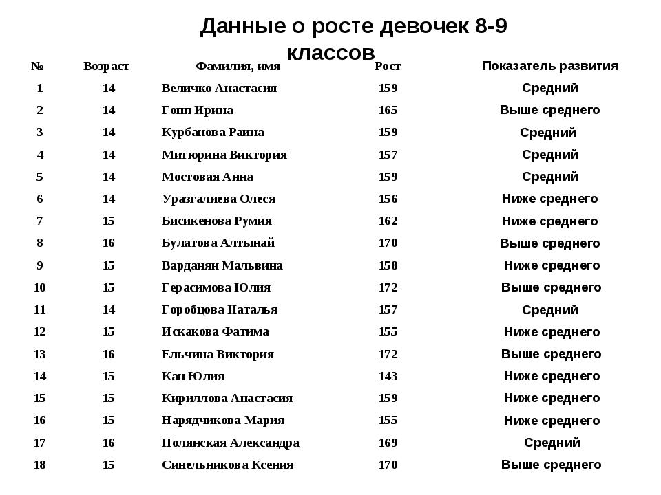 Данные о росте девочек 8-9 классов № ВозрастФамилия, имяРостПоказатель р...