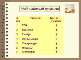 Мой любимый предмет № п/пПредметКол-во учеников 1КРК3 2Биология1 3Алге