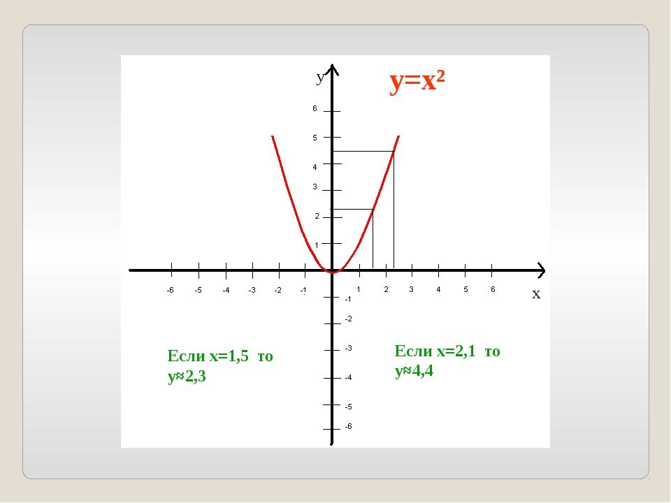 Если х=1,5 то у≈2,3 Если х=2,1 то у≈4,4 у=х² х у