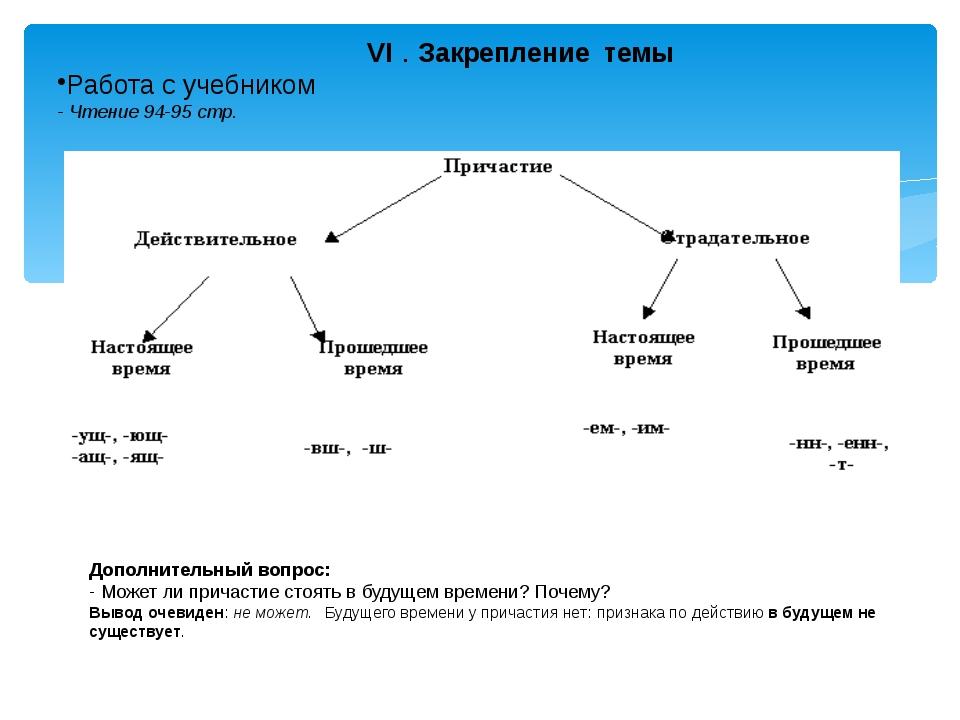 VI . Закрепление темы Работа с учебником - Чтение 94-95 стр. Дополнительный...