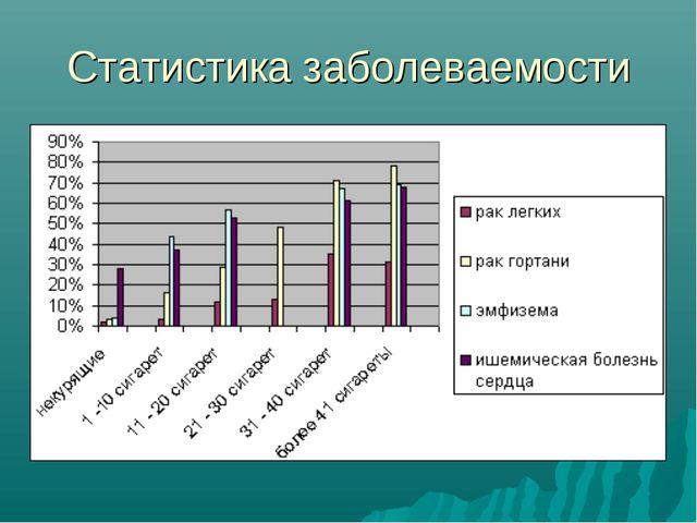Статистика заболеваемости