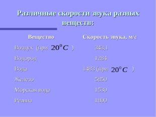 Различные скорости звука разных веществ: Вещество Скорость звука, м/с Воздух