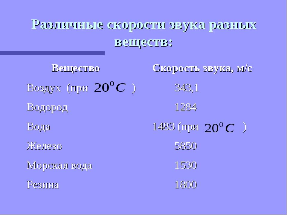 Различные скорости звука разных веществ: Вещество Скорость звука, м/с Воздух...