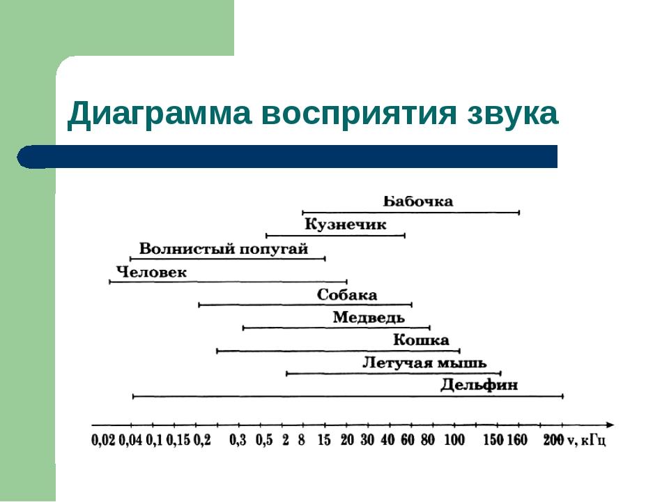Диаграмма восприятия звука