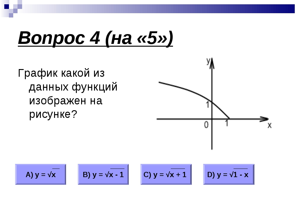 Вопрос 4 (на «5») График какой из данных функций изображен на рисунке? А) у =...