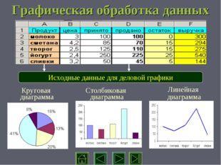 Графическая обработка данных Исходные данные для деловой графики Круговая диа