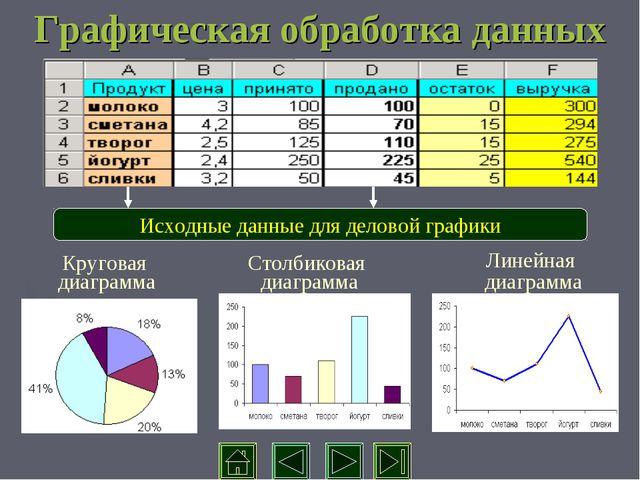Графическая обработка данных Исходные данные для деловой графики Круговая диа...