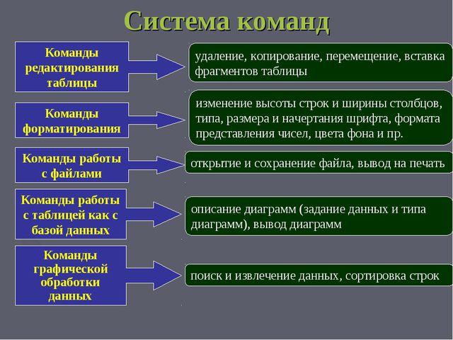Система команд Команды редактирования таблицы Команды форматирования Команды...