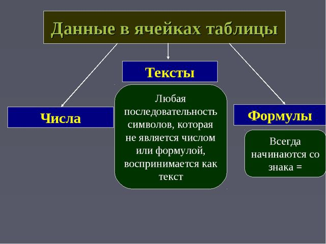 Данные в ячейках таблицы Тексты Числа Формулы Любая последовательность символ...