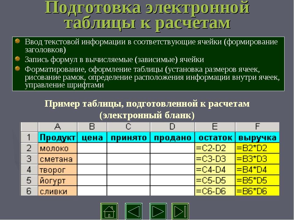 Подготовка электронной таблицы к расчетам Ввод текстовой информации в соответ...