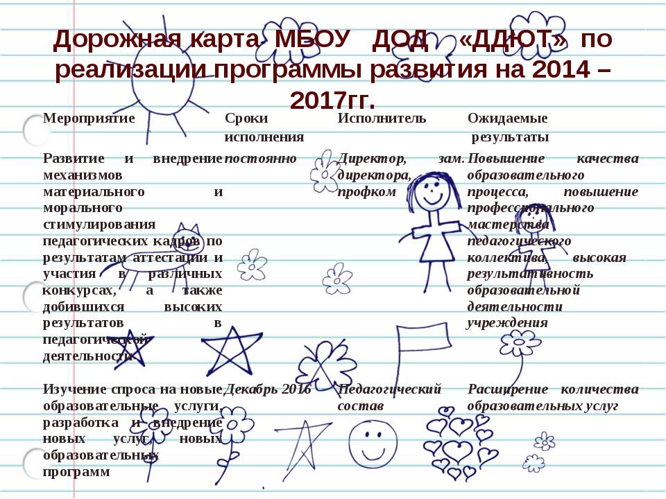 Дорожная карта МБОУ ДОД «ДДЮТ» по реализации программы развития на 2014 – 201...