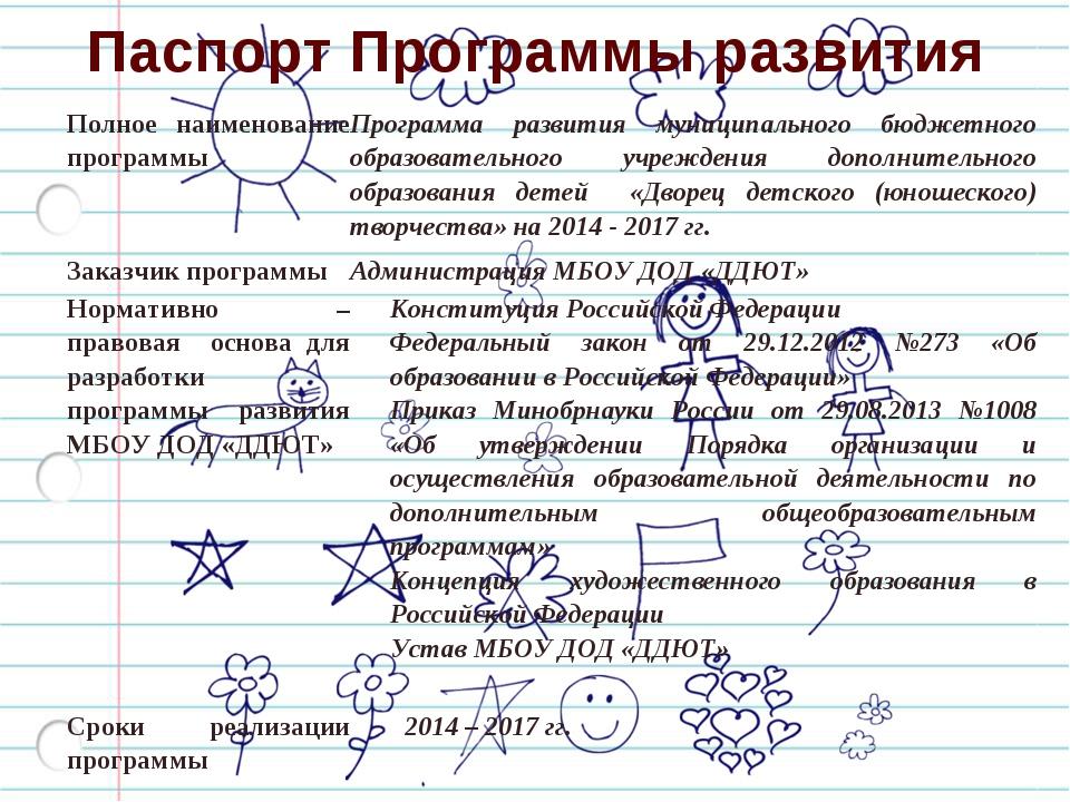 Паспорт Программы развития Полное наименование программыПрограмма развития м...