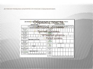 Достижение планируемых результатов по ОО «Филология» в период обучения грамо