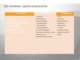 Три основные группы результатов личностные метапредметные предметные - готовн