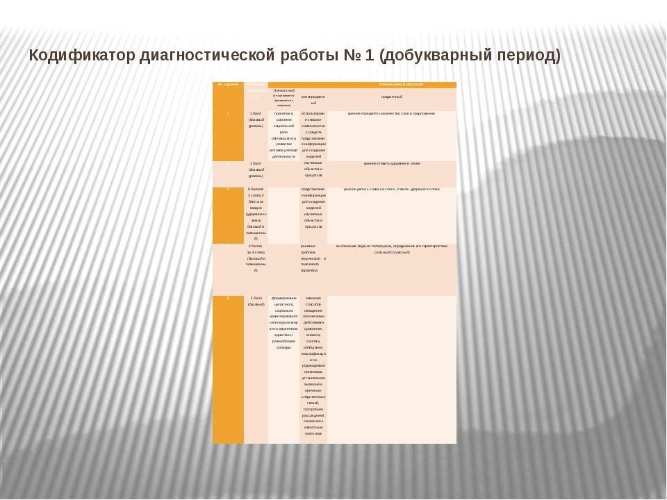 Кодификатор диагностической работы № 1 (добукварный период) № заданий Критери...