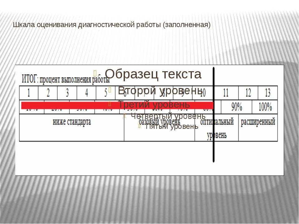 Шкала оценивания диагностической работы (заполненная)