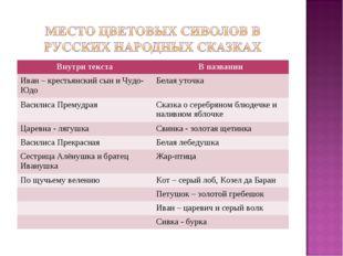 Внутри текстаВ названии Иван – крестьянский сын и Чудо-ЮдоБелая уточка Васи