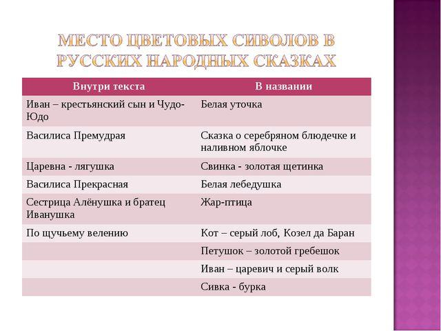 Внутри текстаВ названии Иван – крестьянский сын и Чудо-ЮдоБелая уточка Васи...