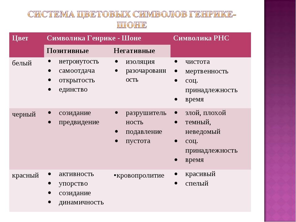 ЦветСимволика Генрике - ШонеСимволика РНС ПозитивныеНегативные белыйнет...