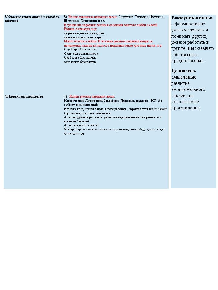 3.Усвоение новых знаний и способов действий 3)Жанры тувинских народных песен:...