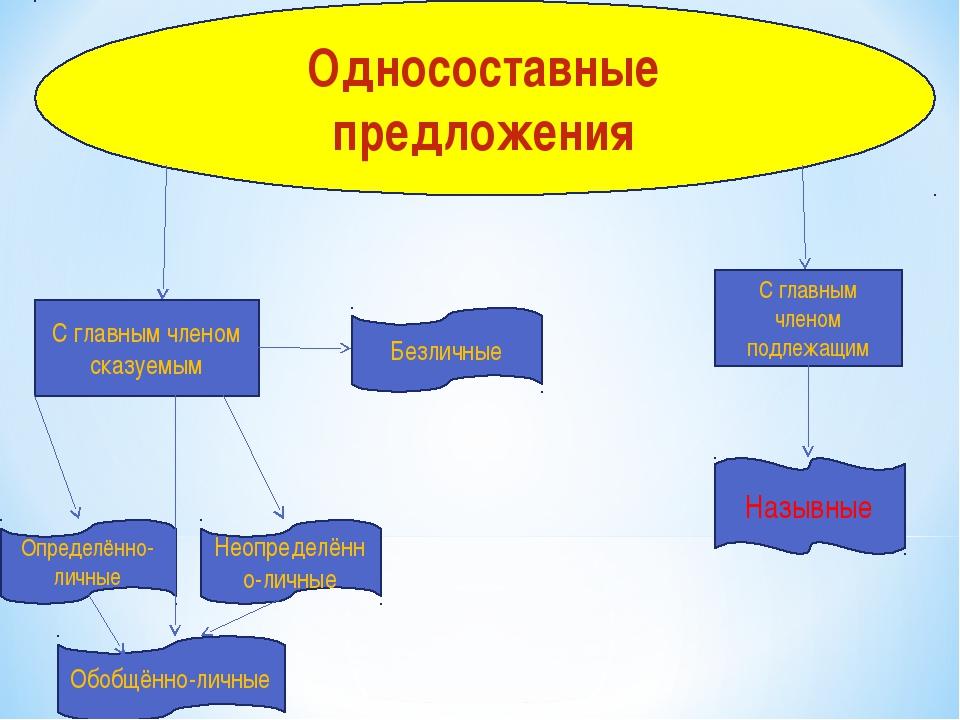 Односоставные предложения С главным членом сказуемым С главным членом подлежа...