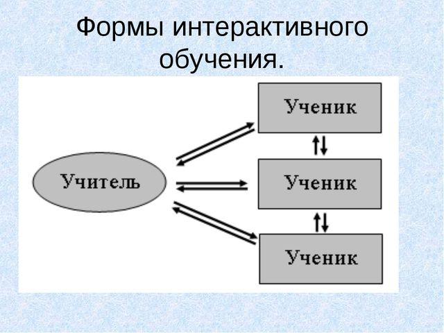 Формы интерактивного обучения.