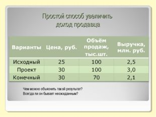 Простой способ увеличить доход продавца Чем можно объяснить такой результат?