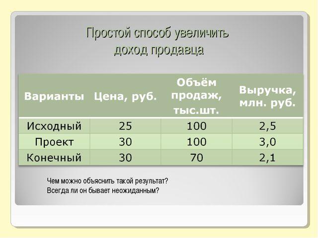 Простой способ увеличить доход продавца Чем можно объяснить такой результат?...