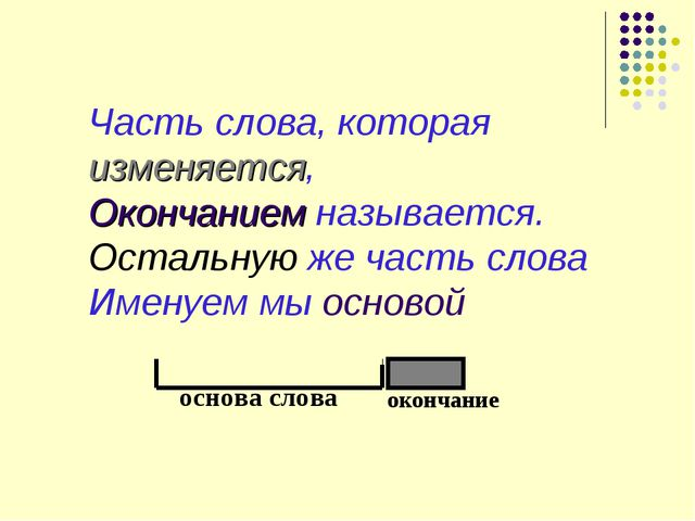 основа слова окончание Часть слова, которая изменяется, Окончанием называется...