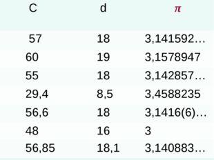 C d π 57 183,141592… 60 193,1578947 55 183,142857… 29,4 8,53,45882