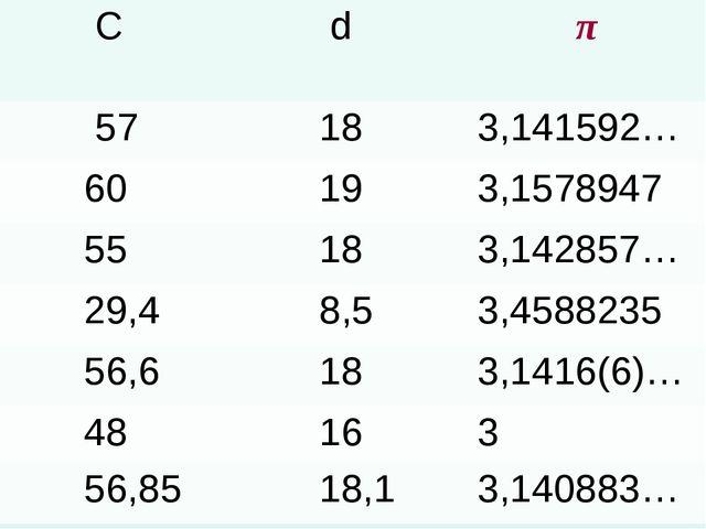 C d π 57 183,141592… 60 193,1578947 55 183,142857… 29,4 8,53,45882...