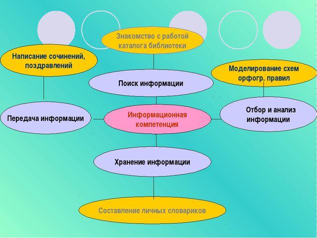 Поиск информации Информационная компетенция Хранение информации Отбор и анали...