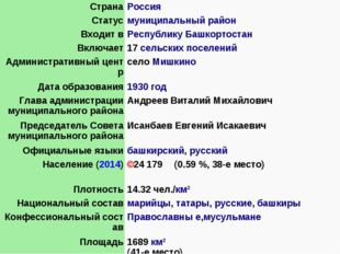 СтранаРоссия Статусмуниципальный район Входит вРеспублику Башкортостан Вкл