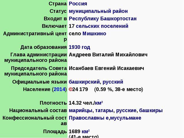 СтранаРоссия Статусмуниципальный район Входит вРеспублику Башкортостан Вкл...