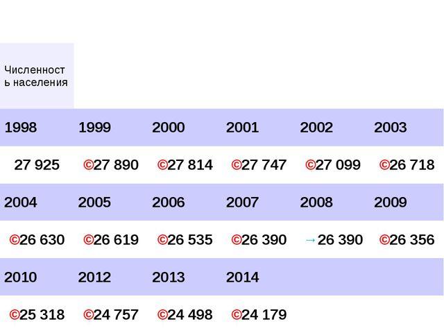 Численность населения 199819992000200120022003 27 925↘27 890↘2...