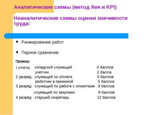 Аналитические схемы (метод Хея и KPI) Неаналитические схемы оценки значимост
