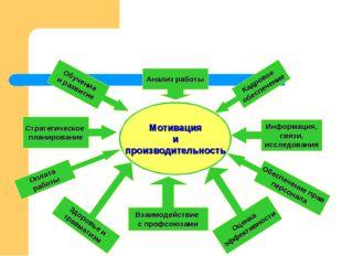 Мотивация и производительность Анализ работы Взаимодействие с профсоюзами Инф