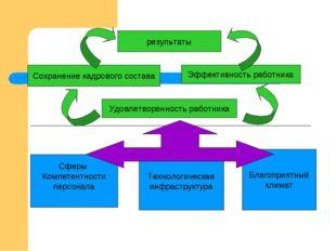 результаты Сохранение кадрового состава Эффективность работника Удовлетворенн