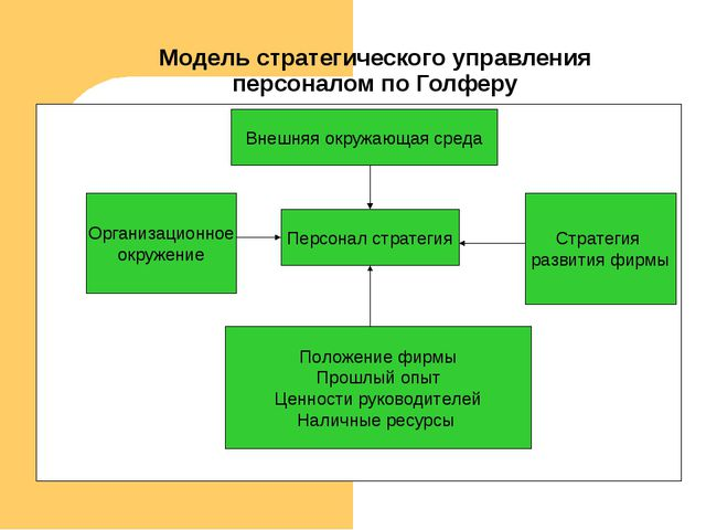 Модель стратегического управления персоналом по Голферу Внешняя окружающая ср...