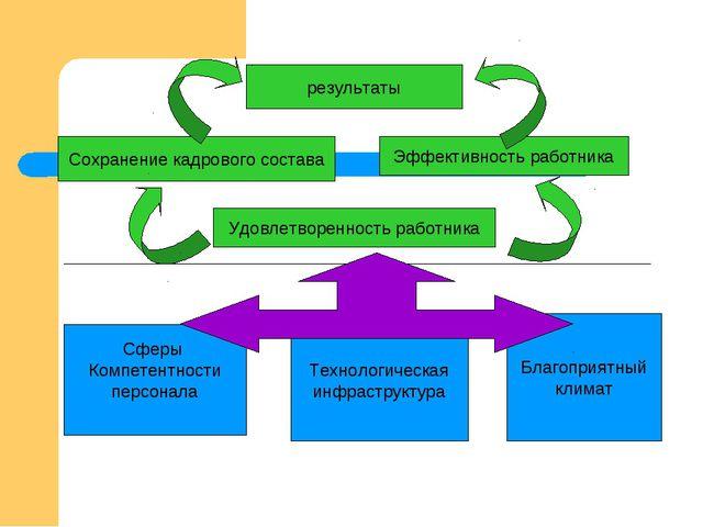 результаты Сохранение кадрового состава Эффективность работника Удовлетворенн...