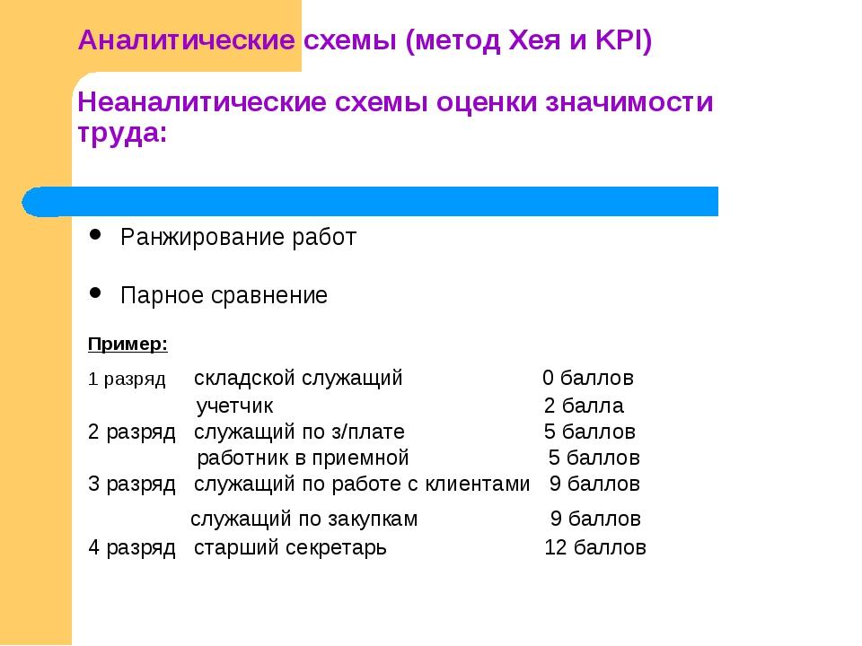 Аналитические схемы (метод Хея и KPI) Неаналитические схемы оценки значимост...