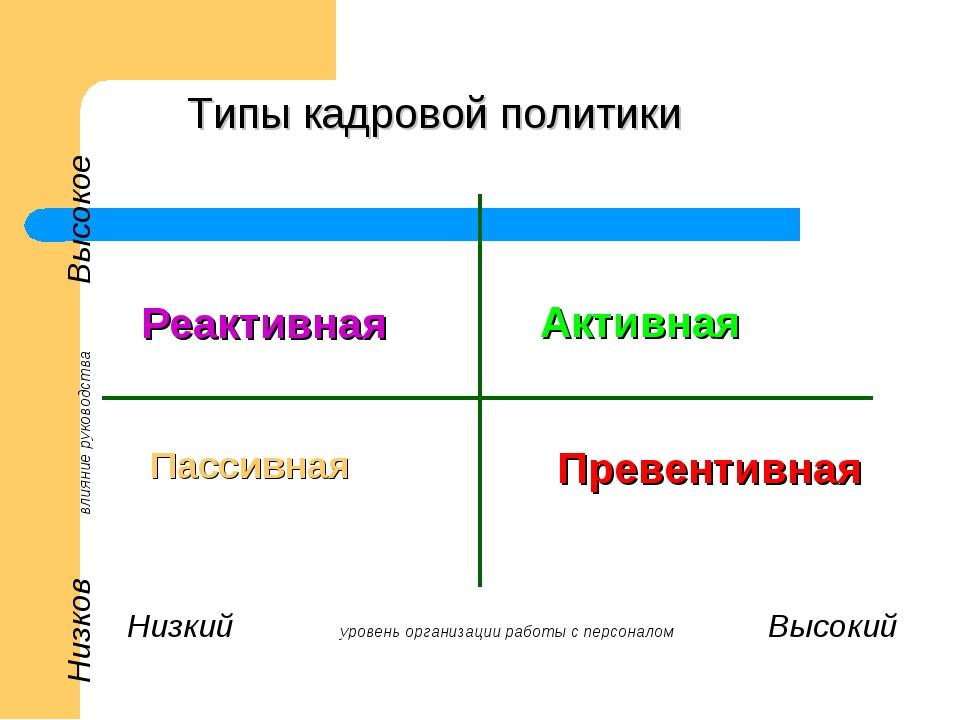 Типы кадровой политики Низкий уровень организации работы с персоналом Высокий...