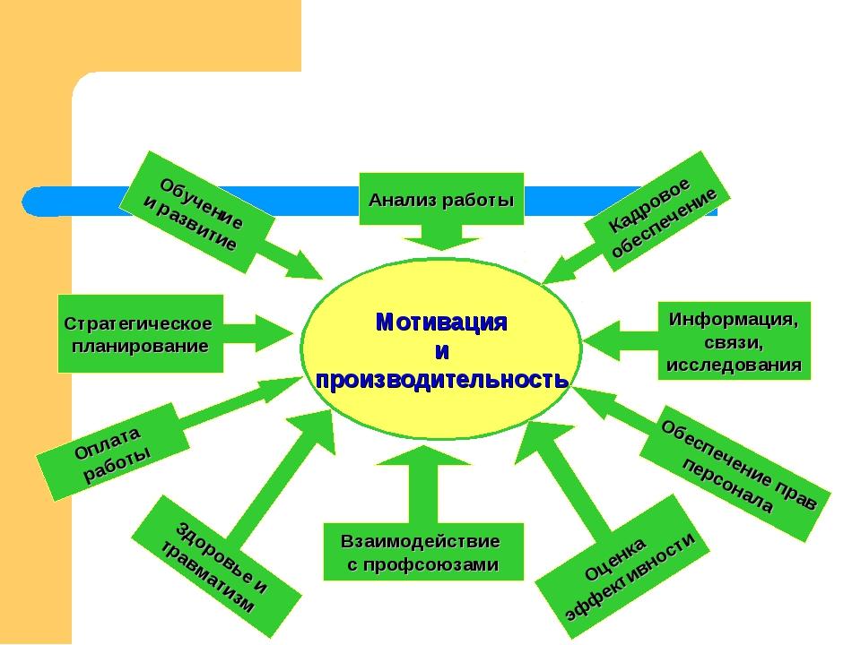 Мотивация и производительность Анализ работы Взаимодействие с профсоюзами Инф...