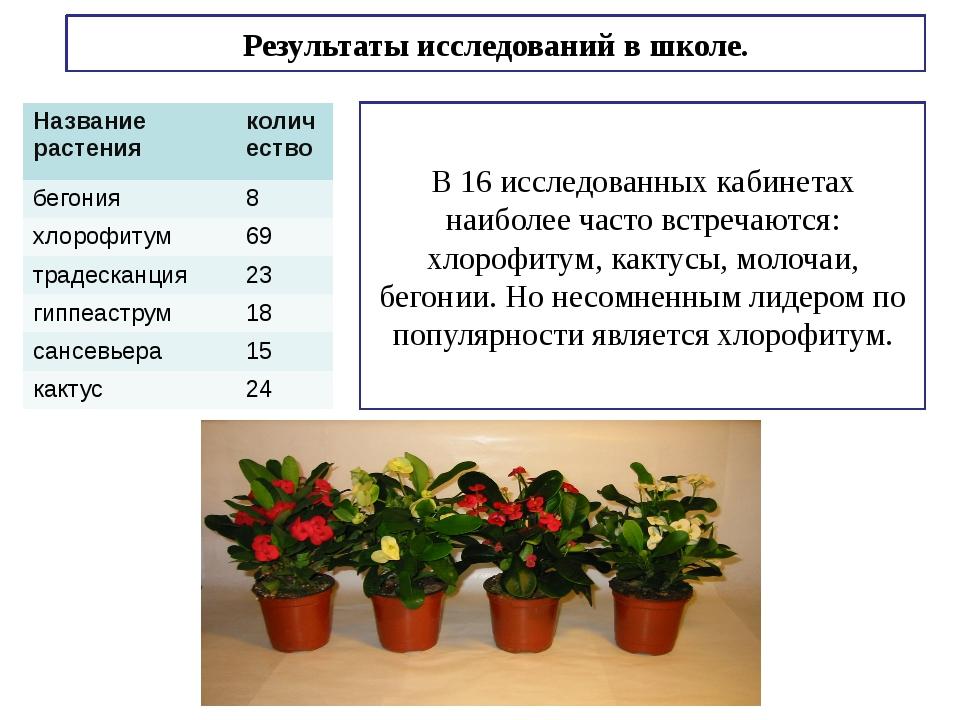Результаты исследований в школе. В 16 исследованных кабинетах наиболее часто...
